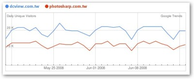 Alexa 跟 Google Trends 的比較圖