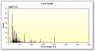 Smart Photo Statistics