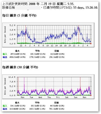 MRTG 的流量統計圖表